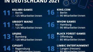 Größte Games-Studios in Deutschland 2021