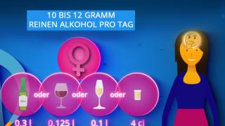 Risikoarmer Alkoholkonsum bei Frauen