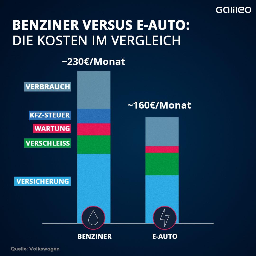 Vergleich Benziner zu E-Auto