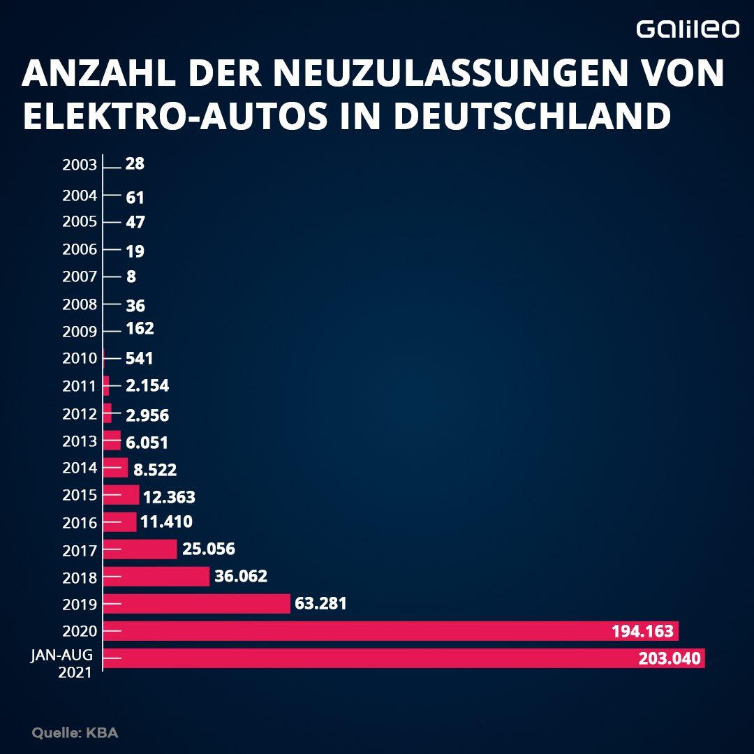 Anzahl Elektro-Autos in Deutschland