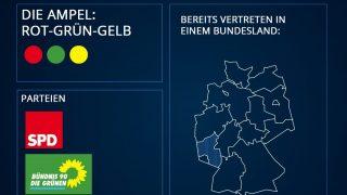 Bundestagswahl 2021: Mögliche Koalitionen - Ampel