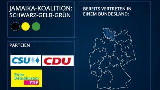 Bundestagswahl 2021: Mögliche Koalitionen - Jamaika