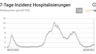 7-Tage-Hospitalisierung_Gesamt_RKI