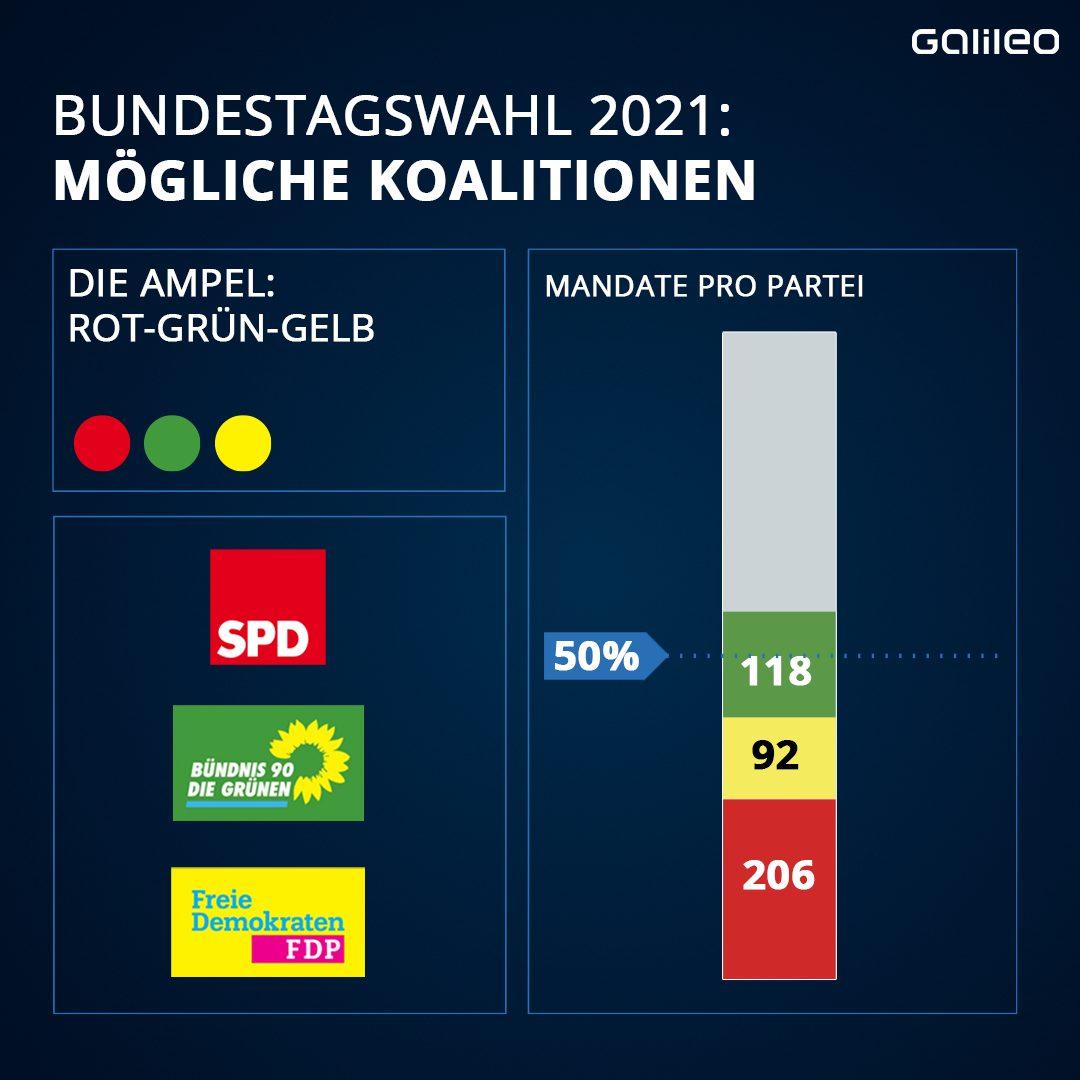 Bundestagswahl 2021: Koalition Ampel