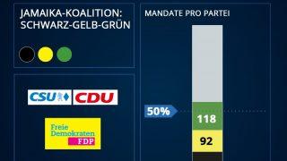 Bundestagswahl 2021: Koalition Jamaika