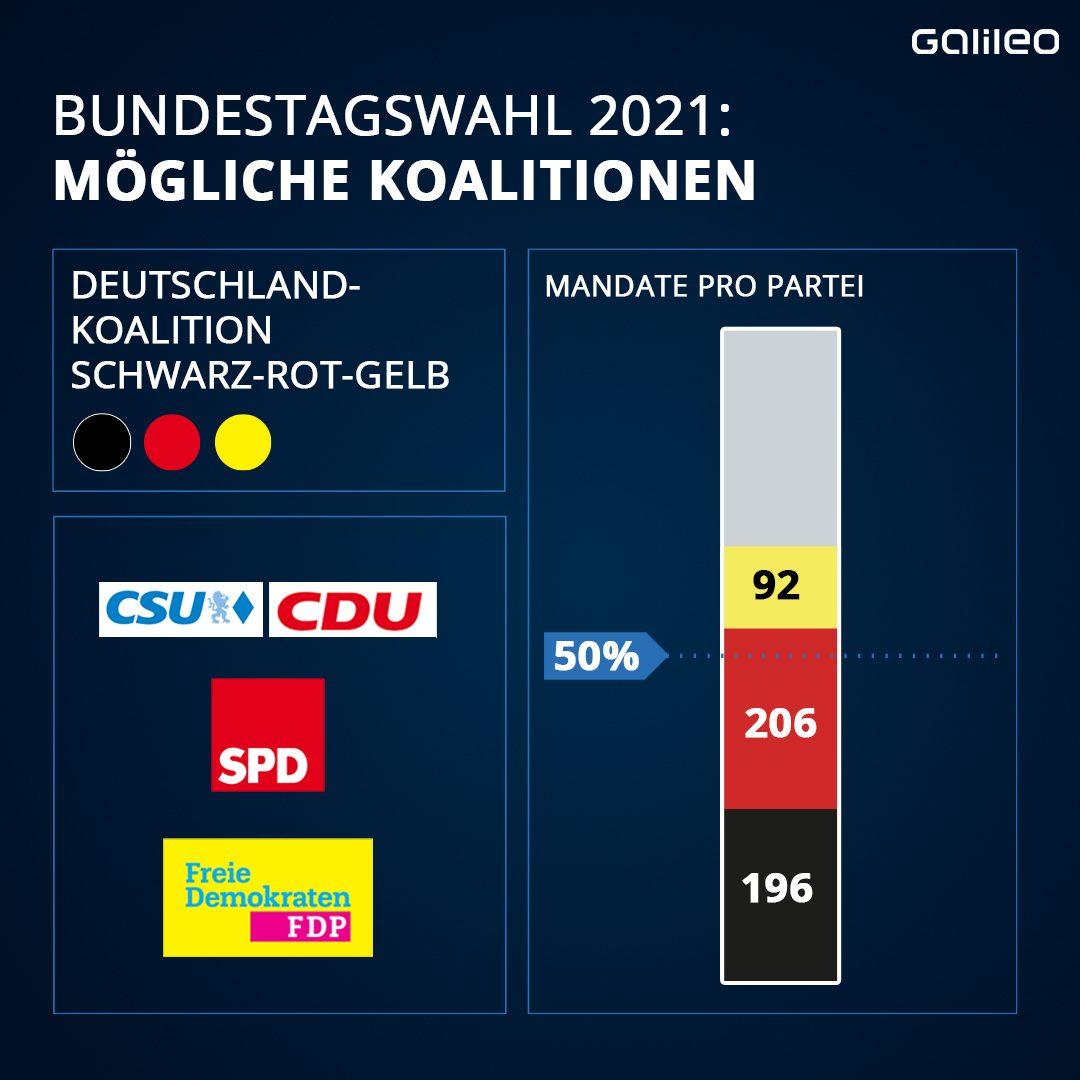 Bundestagswahl 2021: Koalition Deutschland