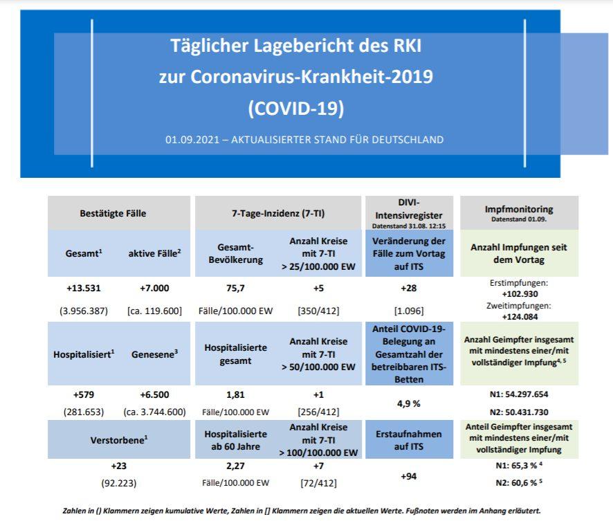 Lagebericht RKI 1. September 2021
