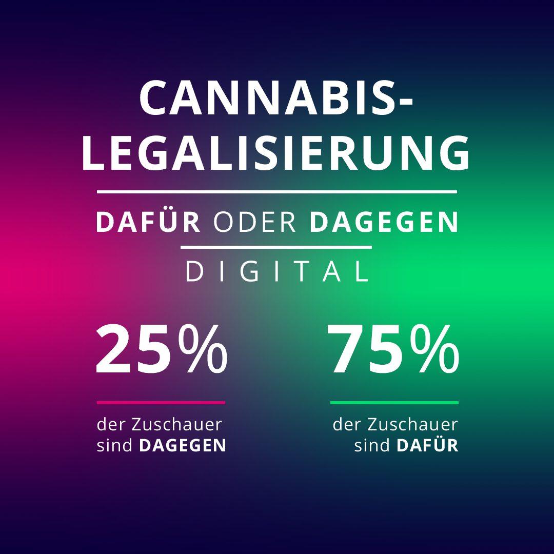Die User haben in der Galileo-App abgestimmt! 75 Prozent sind für eine Cannabis-Legalisierung, 25 Prozent sind dagegen.