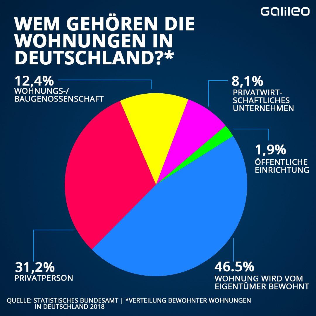 Wem gehören Wohnungen in Deutschland?