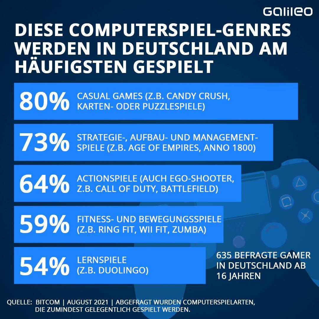 Computer-Spiele nach Genres