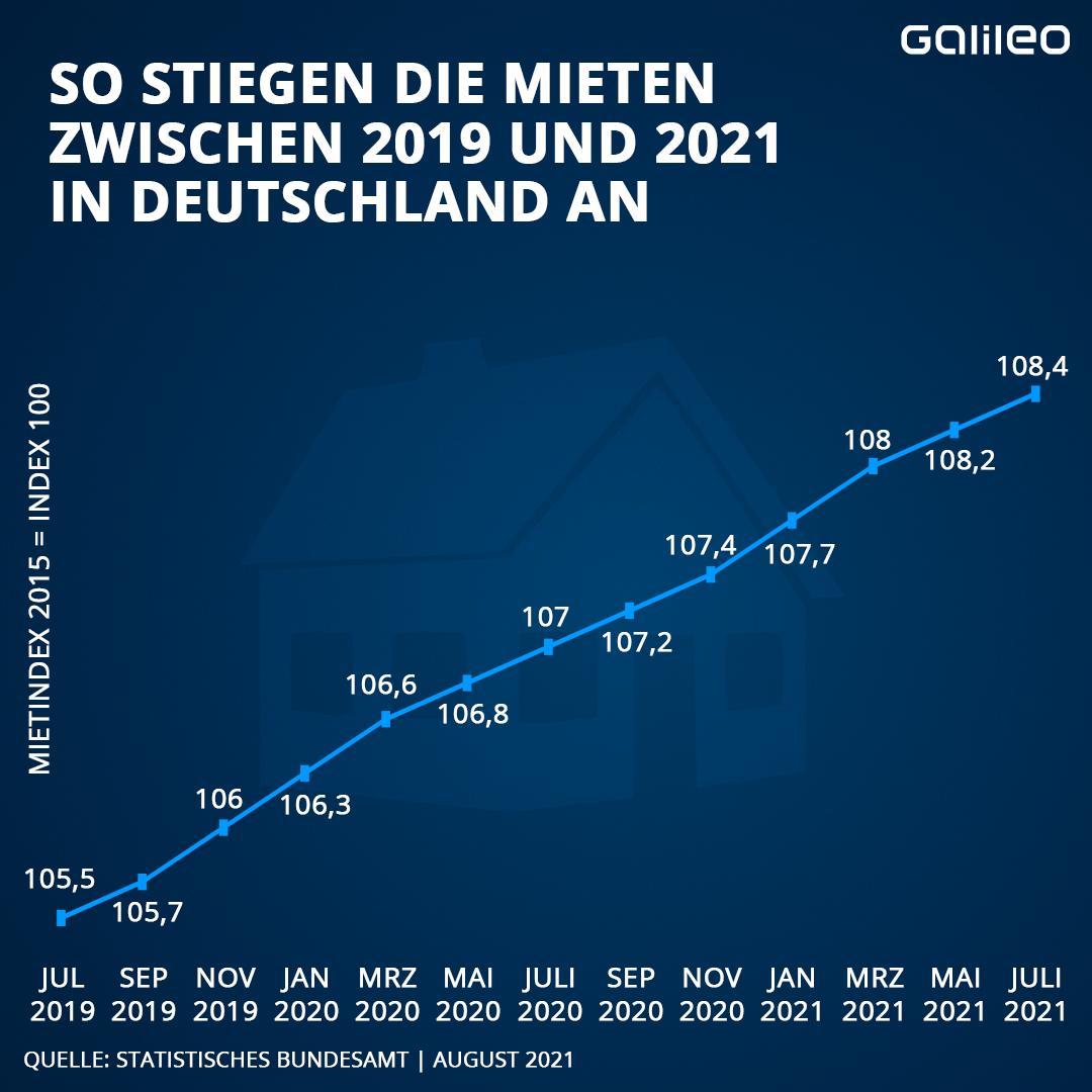 Mieten anstieg 2019 bis 2021