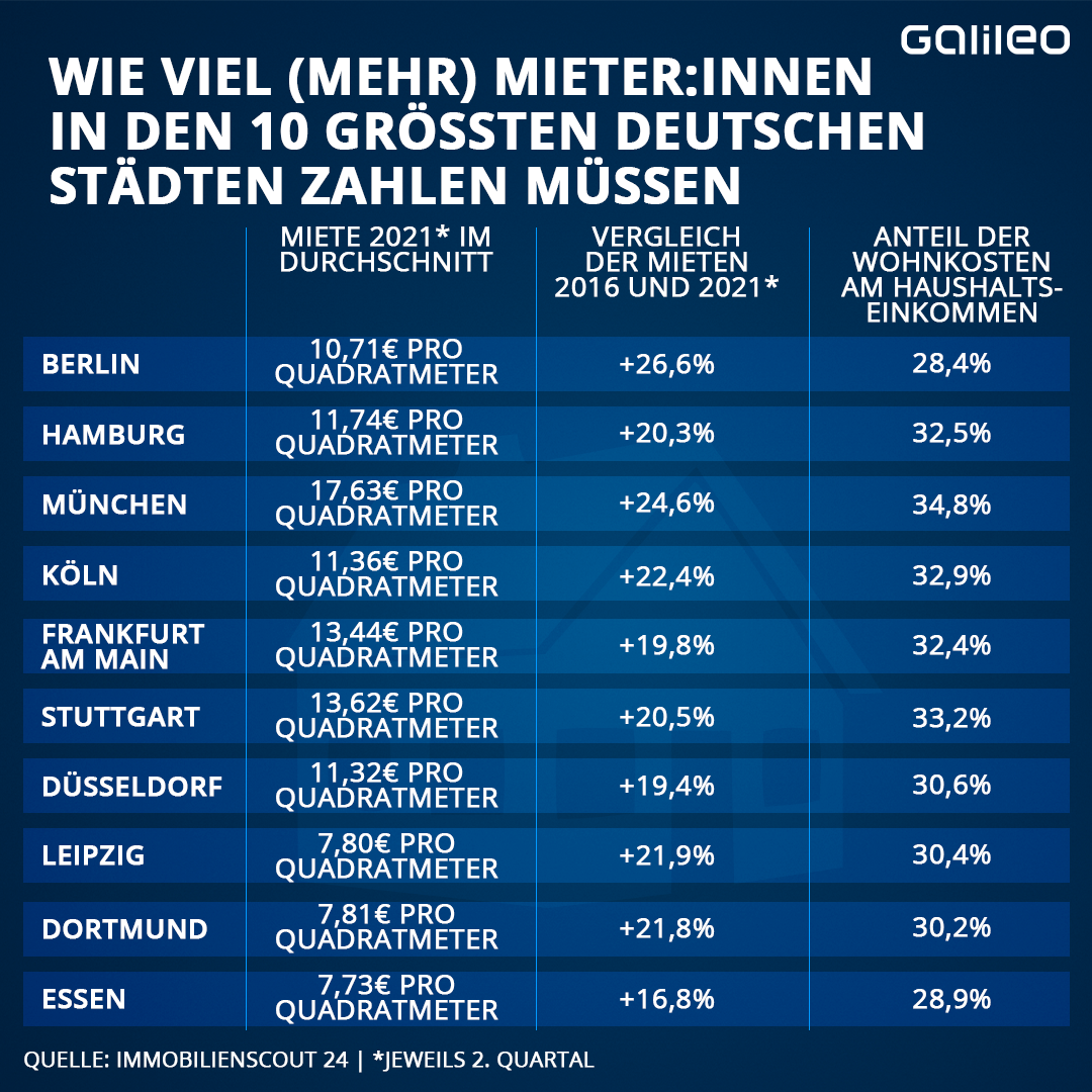 Mieten in den 10 größten Städten Deutschlands